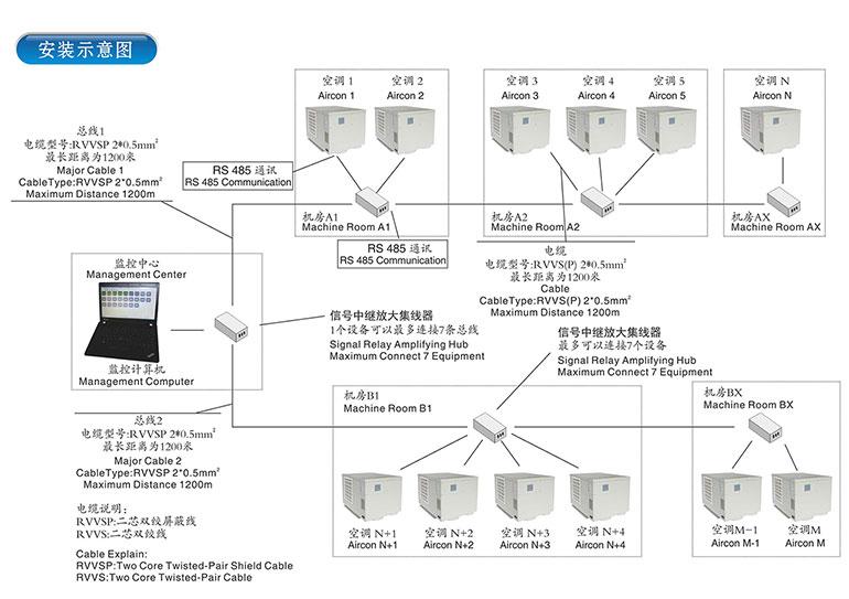 远程控制型电梯空调